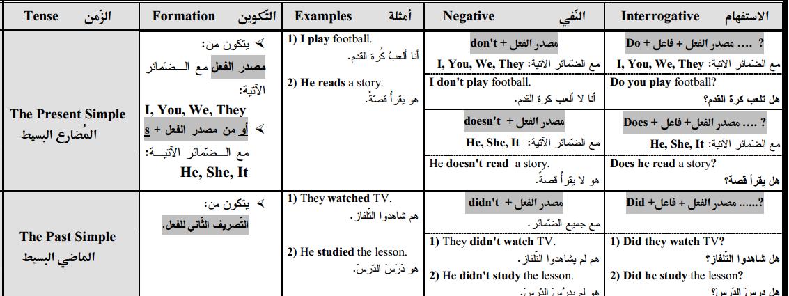3 ورقات تلخص أزمنة اللغة الانجليزية الاساسية
