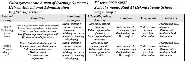 نواتج التعلم انجليزة 2ث 2021 الترم الثاني
